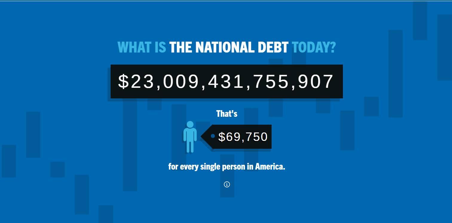 Deuda de EE.UU. ha superado las $23 billones de dólares.